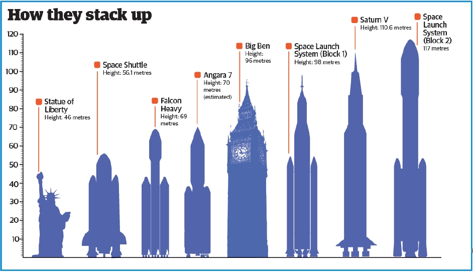 Rocket size comparison
