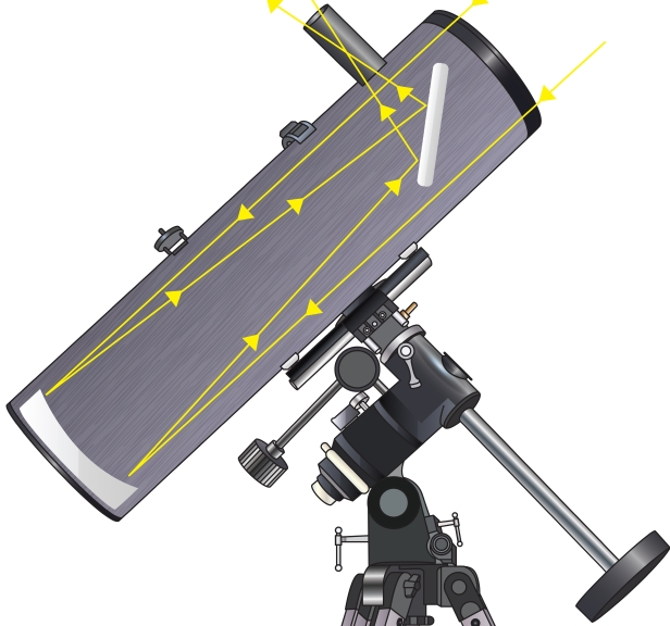 This illustration shows how light enters a reflector telescope