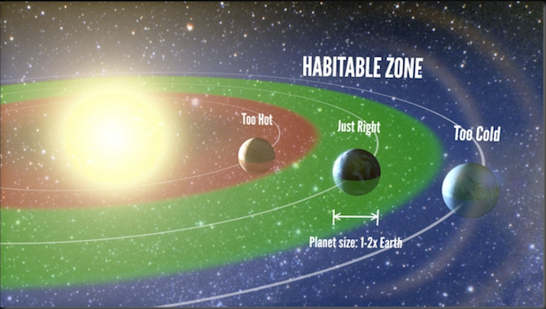 The habitable zone, as represented in this artist's impression, corresponds to the range of orbital distances where liquid water can exist on a planet's surface. The study finds that around 20% of Sun-like stars harbour a planet between one and two times the size of Earth in this region.
