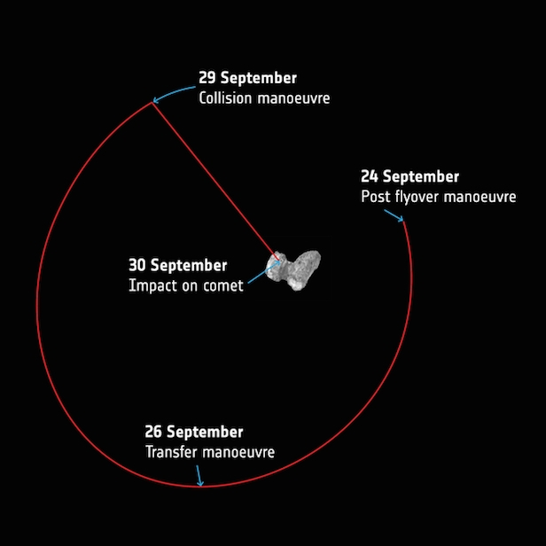 A simplified overview of Rosetta's last week of manoeuvres at Comet 67P/Churyumov–Gerasimenko. Image Credit: ESA