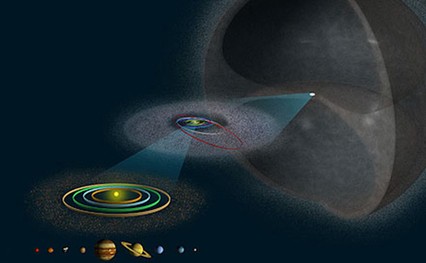 The Oort Cloud is a spherical cloud of icy planetesimals thought to surround the Sun at a distance of 50 AU