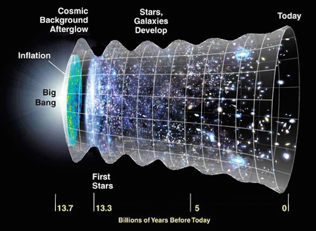 The researchers state that the universe has a wave, much different to a gravitational wave, that moves throughout it. Image Credit: NASA